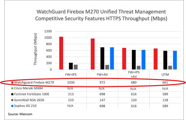 Miercom report showing the WatchGuard M270