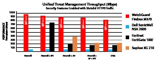 Chart: Miercom Performance Comparison