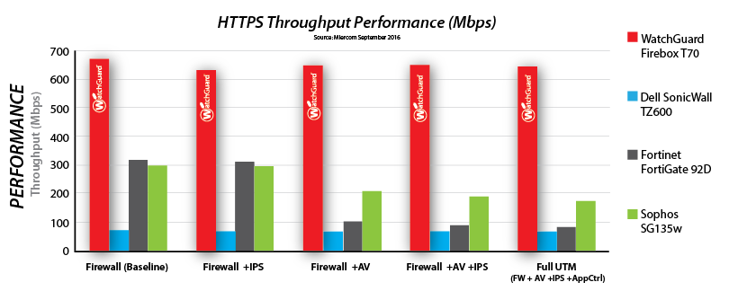 UTM Throughput Comparison Chart