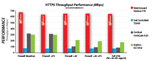 Chart: Miercom Performance Comparison
