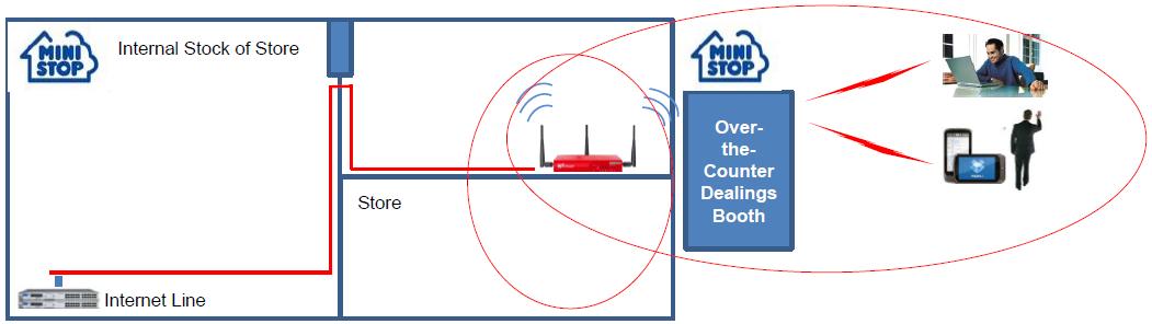 Figure 2: Ministop Store VPN Diagram