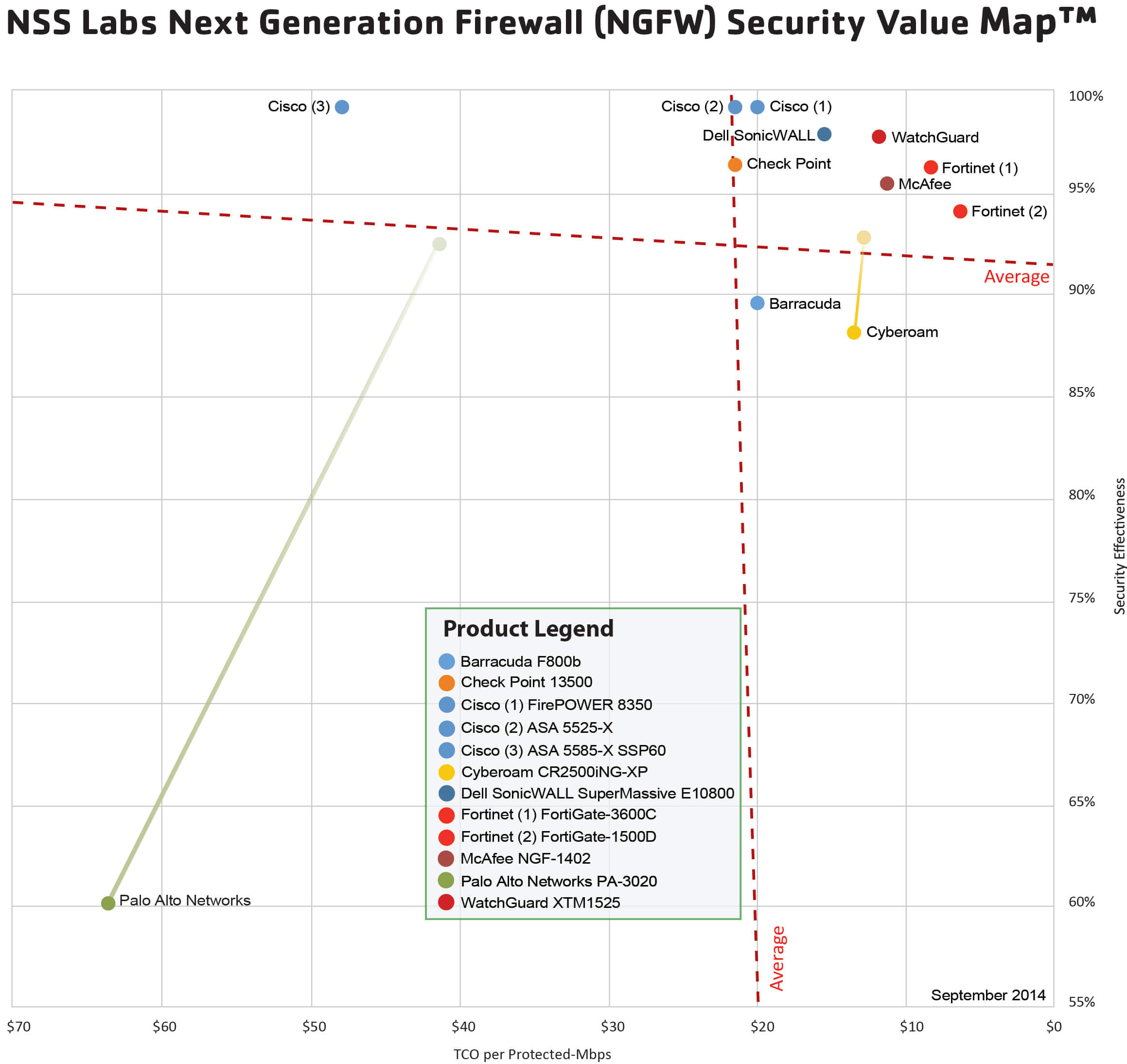 NSS Labs Next Generation Firewall (NGFW) Security Value Map™