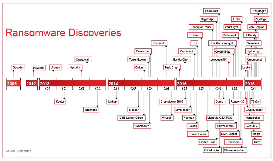Ransomware Discoveries