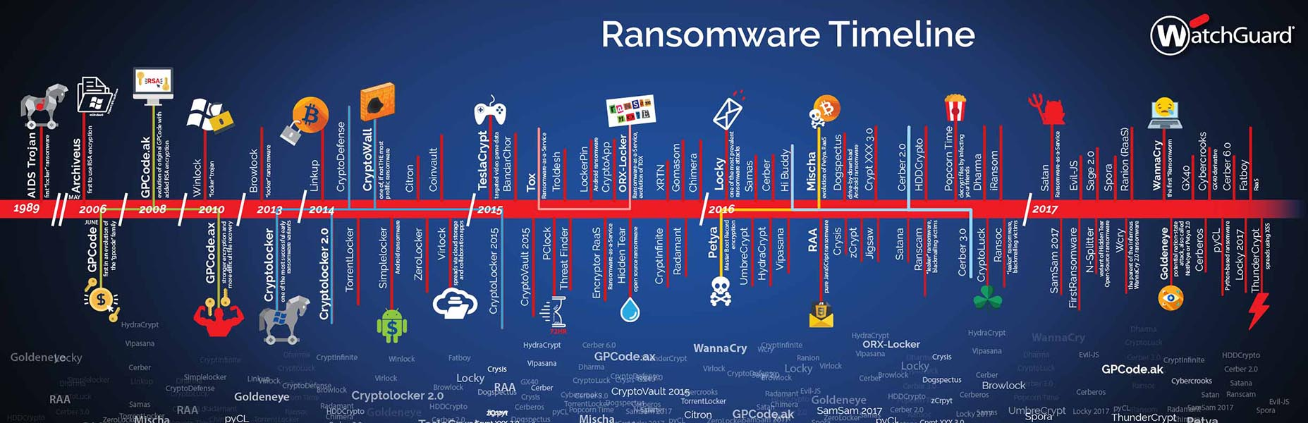 Image: Ransomware Timeline