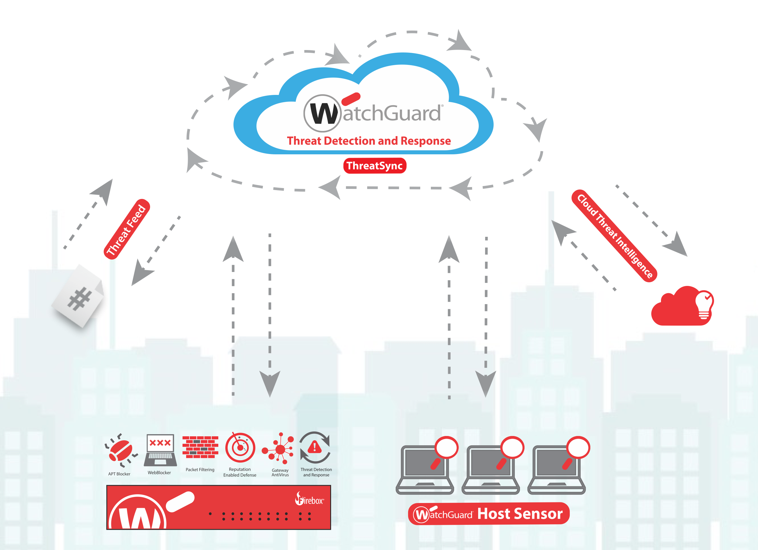 How it Works Diagram: Threat Detection and Response