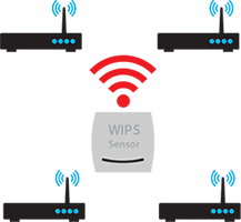 WatchGuard Access Point monitoring non-WatchGuard AP network