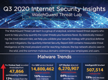 Thumbnail: Q3 202 Internet Security Insights