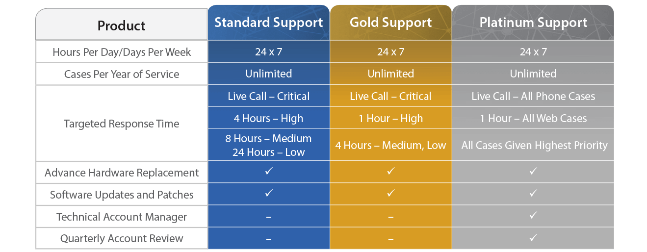 Support Program Overview Table
