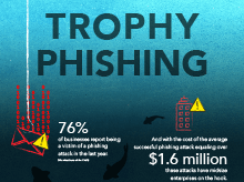 Thumbnail: Who Are the Trophy Phish in Your Organization? Infographic
