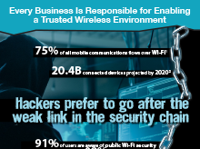 Thumbnail: Wi-Fi Threat Categories Infographic