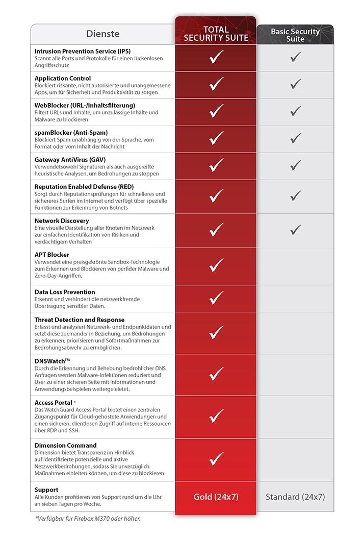 Total Security SuiteDiagramm mit Beschreibungen