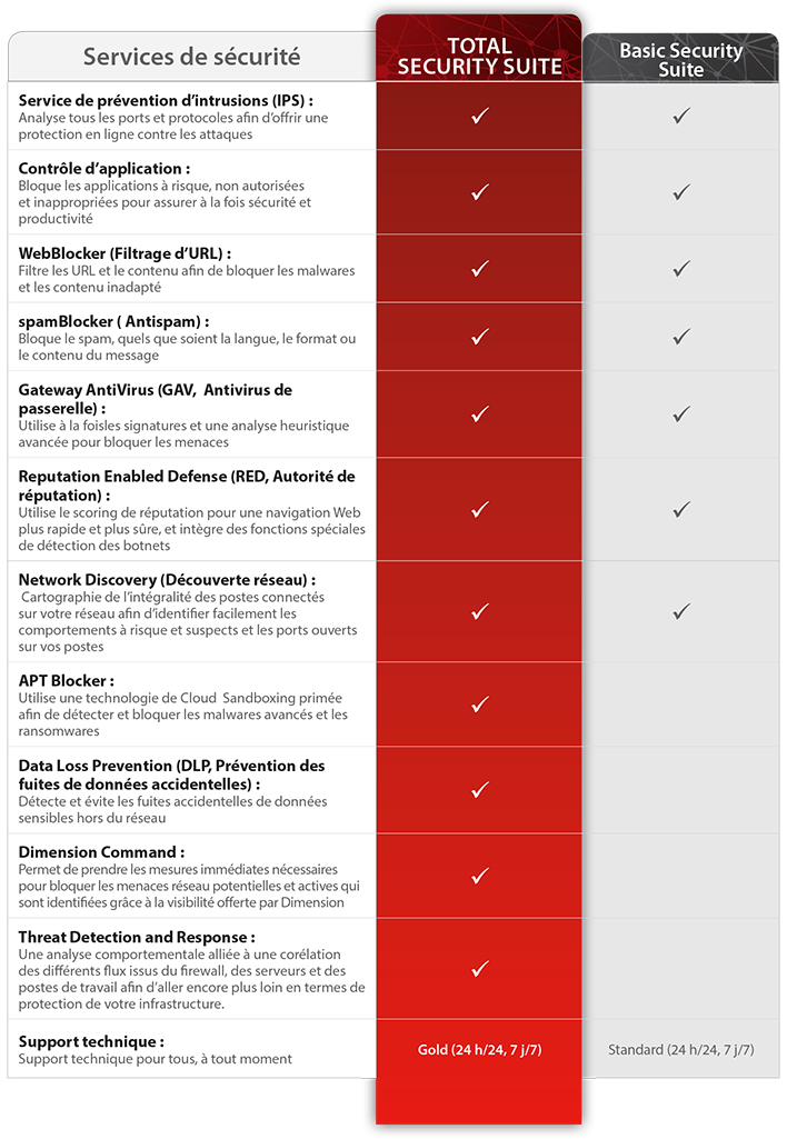 Graphique Total Security Suiteet descriptions