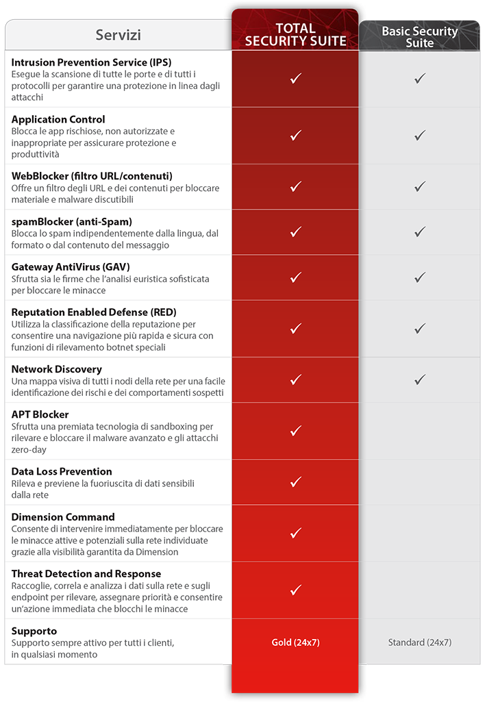 Grafico della Total Security Suitecon descrizioni