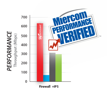 Illustration: Miercom Performance Report