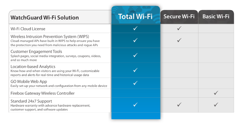 Total Wi-Fi Program Chart