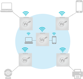 WatchGuard Wi-Fi plus WIPS diagram